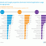 The Most Popular Android Apps by Age in the U.S.